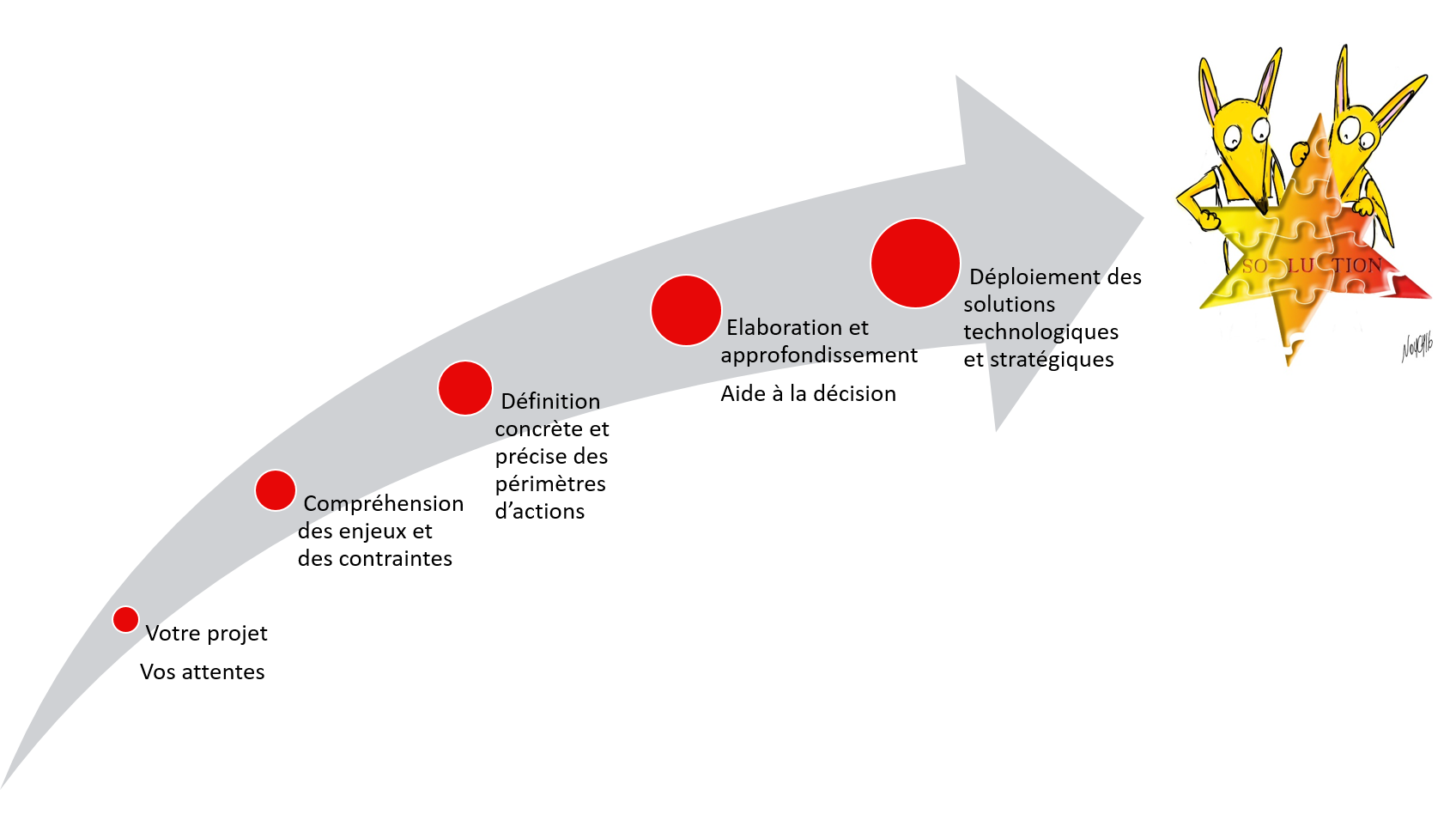 Votre projet, Vos attentes - Compréhension des enjeux et des contraintes - Définition des périmètres d'actions - Elaboration et Aide à la décision - Déploiement des solutions technologiques et stratégiques